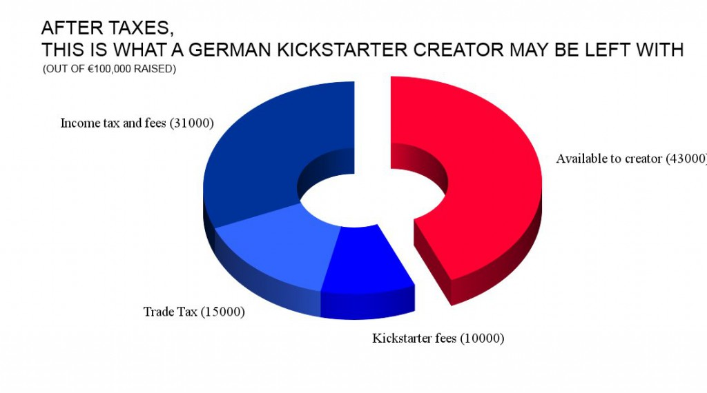 kickstarter after taxes